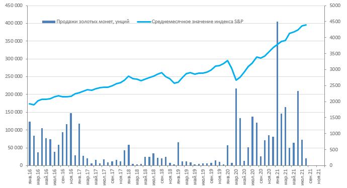US Mint: темпы продаж инвестиционных монет остаются высокими