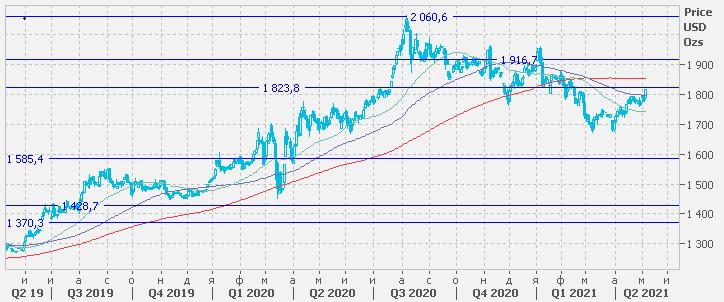 Цены на золото преодолели вверх сильный уровень сопротивления $1 800/унция