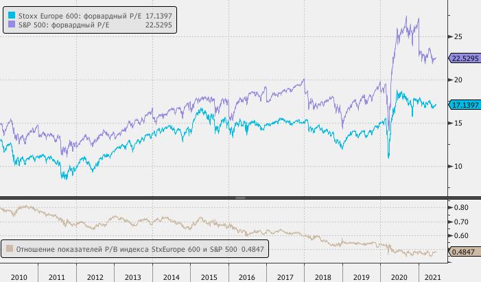 Акции в Европе относительно США растут более высокими темпами, но все еще выглядят дешево