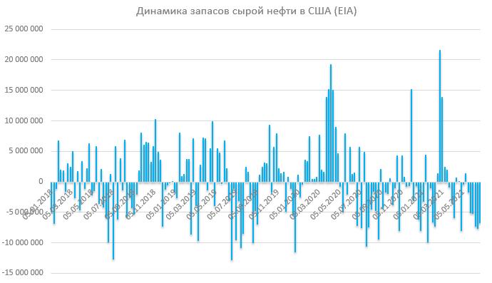 Отчет по запасам EIA: запасы нефти продолжают падать, отражая дефицит на внутреннем рынке США