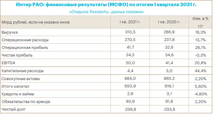 «Интер РАО» опубликовала сильные финансовые результаты за I квартал 2021 года