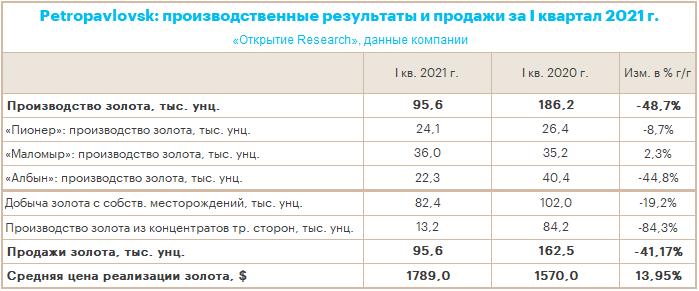 Petropavlovsk: производственные итоги I кв. 2021 г. позволяют рассчитывать на выполнение годового плана