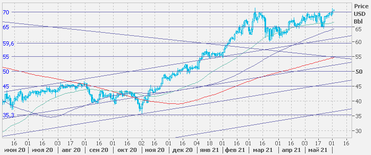Рынок нефти (июнь 2021 года)