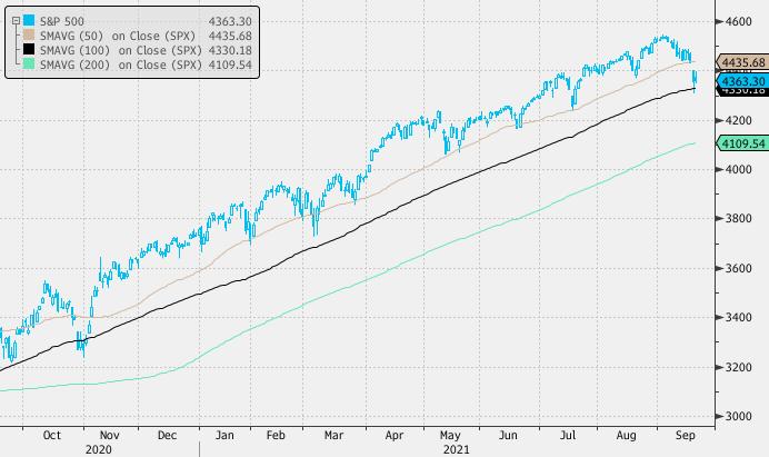 Рынок акций США остается под давлением накануне заседания ФРС
