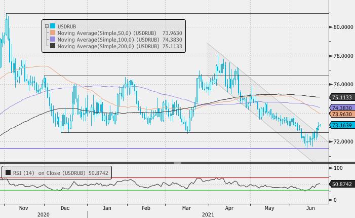 Если цена Brent уверенно пробьет $75/барр., то рубль не сможет долго игнорировать этот факт