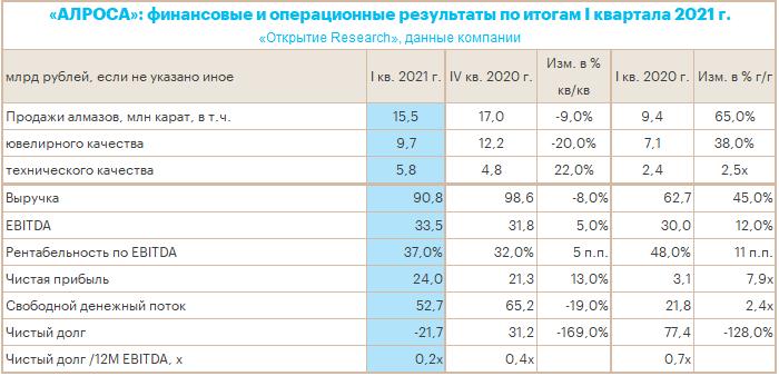 «АЛРОСА» опубликовала сильные итоги 1 кв. 2021 г. и может выплатить рекордные полугодовые дивиденды за 2020 г.
