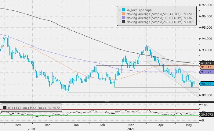 Доллар может продолжить ослабление в краткосрочной перспективе