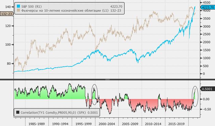 Инфляционные страхи вернули взаимосвязь акций и долгосрочных казначейских облигаций к нормам конца XX века