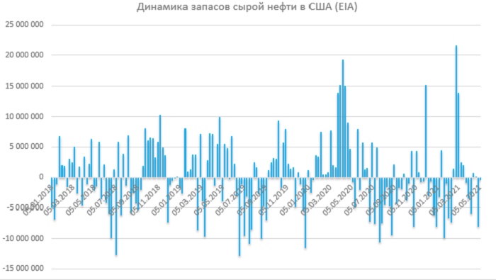Отчет по запасам EIA: запасы слегка понизились, экспорт упал из-за праздников