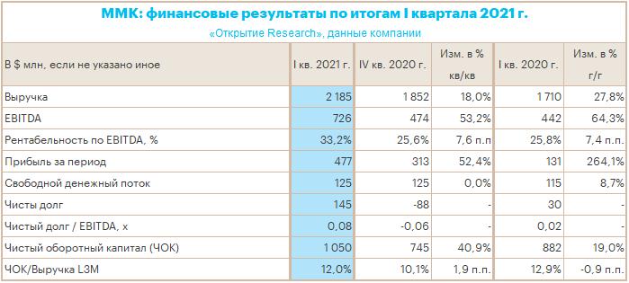 Рост цен на сталь позволил ММК заработать в I кв. 2021 г. рекордную EBITDA в рублях
