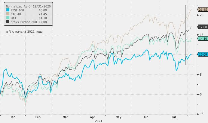Фондовый рынок Великобритании может стать бенефициаром снижения беспокойств в отношении дельта-штамма