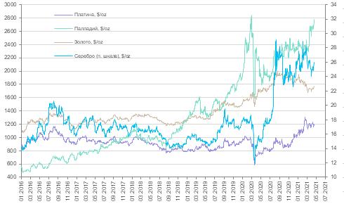 Прошедшая неделя продолжила позитивную тенденцию на рынках драгоценных металлов