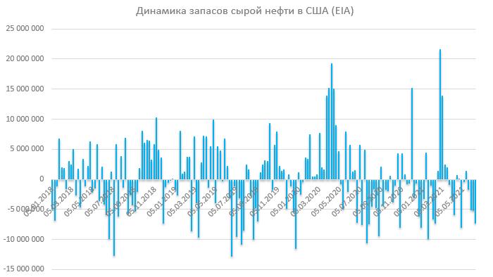 Отчет по запасам EIA: снижение запасов нефти отражает рост переработки