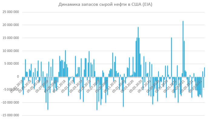 Отчет по запасам EIA: запасы сырой нефти неожиданно выросли