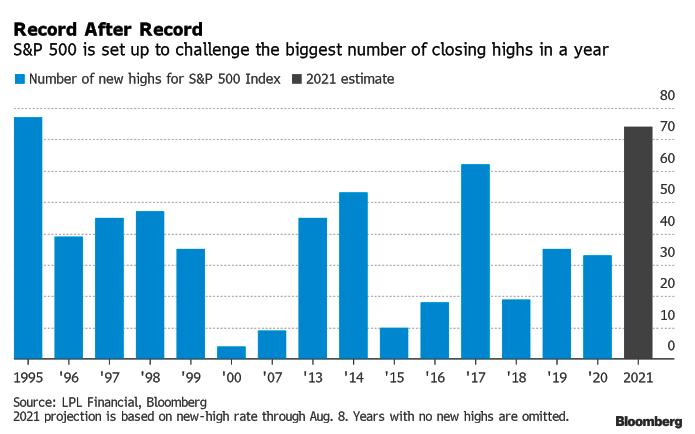S&P может в 2021 г. рекордное количество раз переписать исторический максимум