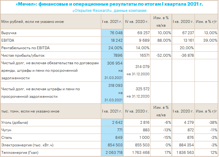 «Мечел» стал лидером роста среди всех торгуемых на Мосбирже акций после отчета за 1 кв. 2021 г.