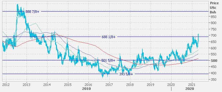Дефицит на мировом рынке зерновых и масличных продлится минимум до конца сезона 2020/21