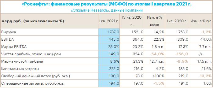 «Роснефть» заработала в I квартале 2021 г. максимальный с начала пандемии показатель EBITDA