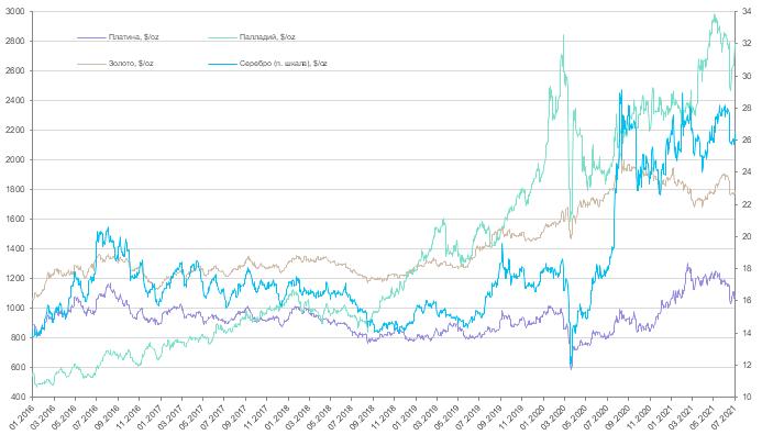 Еженедельный обзор рынков драгоценных металлов (5 - 11 июля 2021 года)