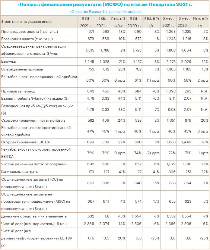Отчет «Полюса» за 2 кв. 2021 г.: краткосрочно зависит от конъюнктуры, долгосрочно сохраняет потенциал роста