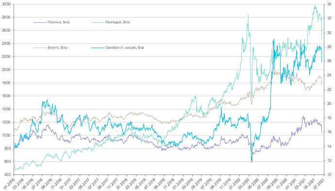 Еженедельный обзор рынков драгоценных металлов (7 - 20 июня 2021 года)