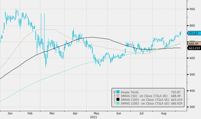 Рост продаж Tesla в Китае имеет историческое обоснование и мало что говорит о будущем