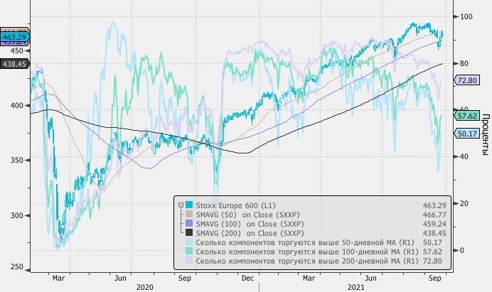 Акции в Европе. Снижение после 3-х дней роста и рост после 3-х недель снижения