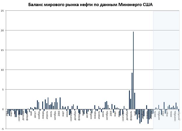 Отчет EIA: июньская оценка показала небольшое ухудшение перспектив для рынка нефти