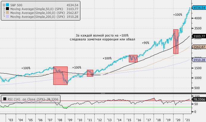 Рынок акций США подает тревожные сигналы, но показывает завидную устойчивость