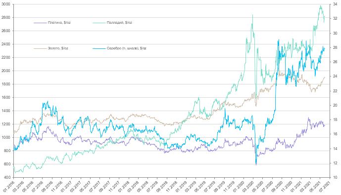 Еженедельный обзор рынков драгоценных металлов (31 мая - 6 июня 2021 года)
