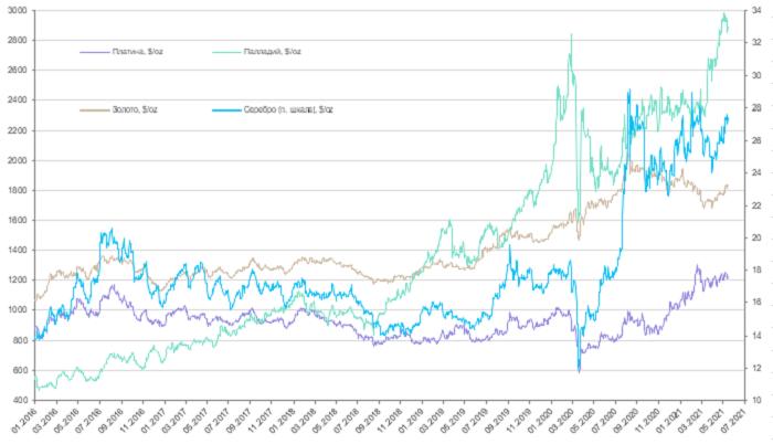 Еженедельный обзор рынков драгоценных металлов (11 - 16 мая 2021 года)