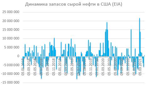 Отчет по запасам EIA: запасы подросли под влиянием снизившегося потребления