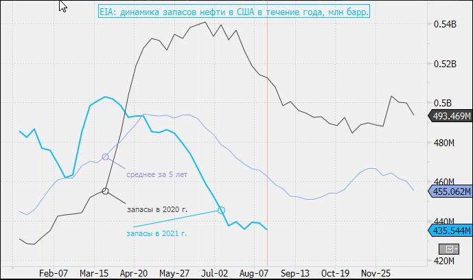 Коммерческие запасы нефти в США снизились в два раза сильнее, чем ожидалось
