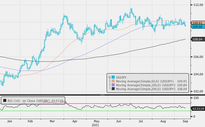 Корреляция рубля и нефти перестала быть значимой