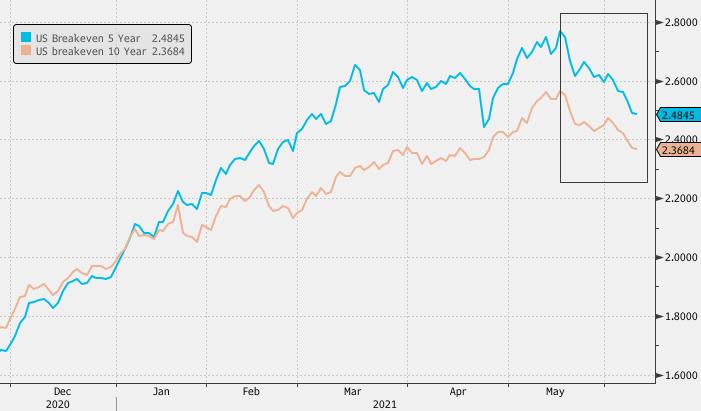 Рубль второй день подряд лидер роста к доллару среди валют Emerging Markets