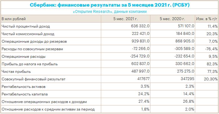 Сбербанк весной ежемесячно зарабатывал больше 100 млрд рублей прибыли