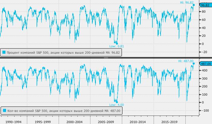 Абсолютный рекорд: 97% компаний индекса S&P 500 торгуются выше своей средней цены за 200 дней
