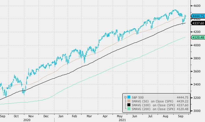 Рынок акций США консолидируется после двухдневного роста
