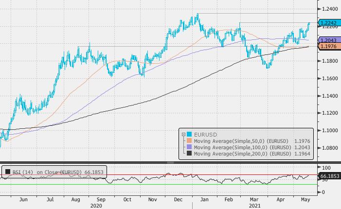 Евро выглядит способным обновить годовой максимум к доллару