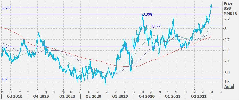 Сезонный рост спроса гонит цены на газ вверх