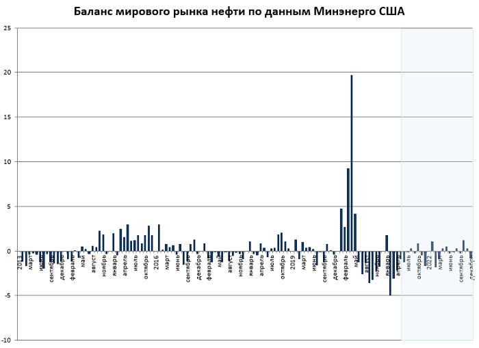 Отчет EIA: рынок нефти сбалансируется в середине 2021 г.