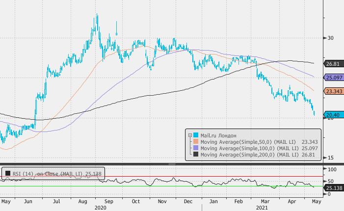 Mail.ru Group стремительно дешевеет в четверг, хотя бумаги «Яндекса» прибавляют в цене