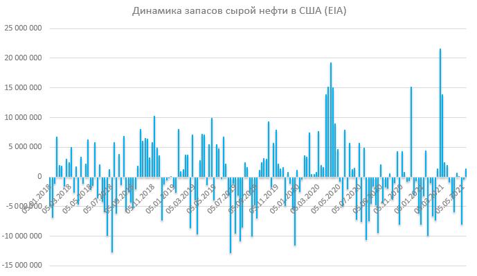 Отчет по запасам EIA: остановка Colonial Pipeline оказала влияние на запасы