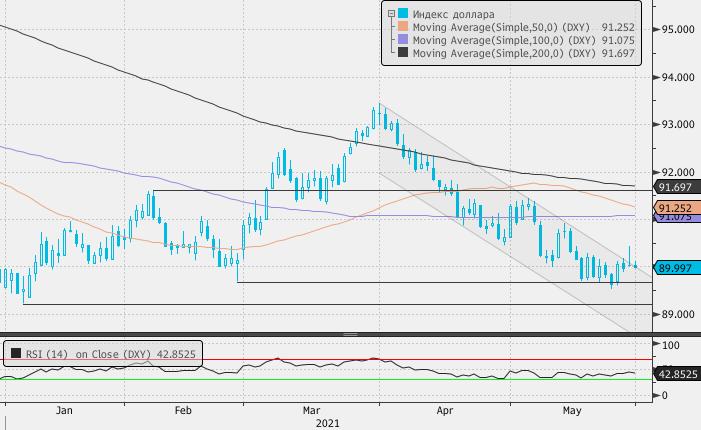 Рубль в июне сохраняет шанс укрепиться до 72, но к концу месяца может ослабнуть выше 74 за доллар