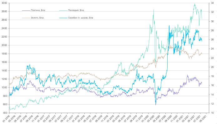 Еженедельный обзор рынков драгоценных металлов (19 - 23 июля 2021 года)