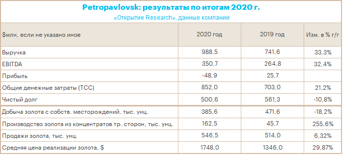 Petropavlovsk: финансовый итог 2020 года во многом обусловлен ростом цены золота на 30% г/г