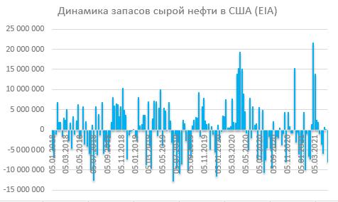 Отчет по запасам EIA: запасы упали из-за резкого увеличения экспорта