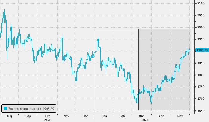 Золото завершает лучший с июля месяц, так как рынок поверил ФРС