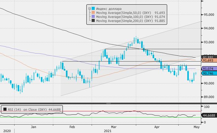 Рубль утром в четверг лидер роста к доллару в сегменте EM, несмотря на дешевеющую нефть