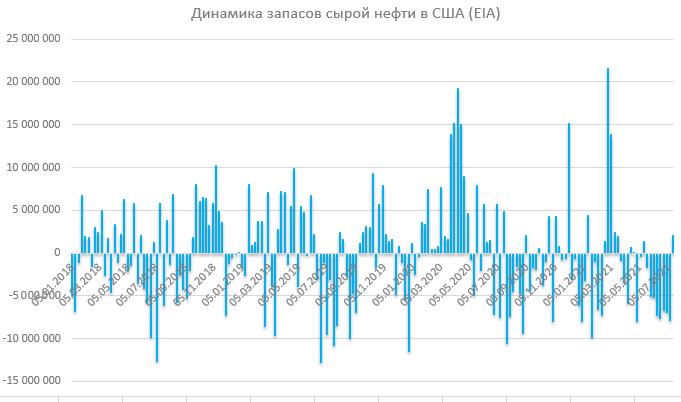Отчет по запасам EIA: запасы сырой нефти начали расти после восьми недель падения